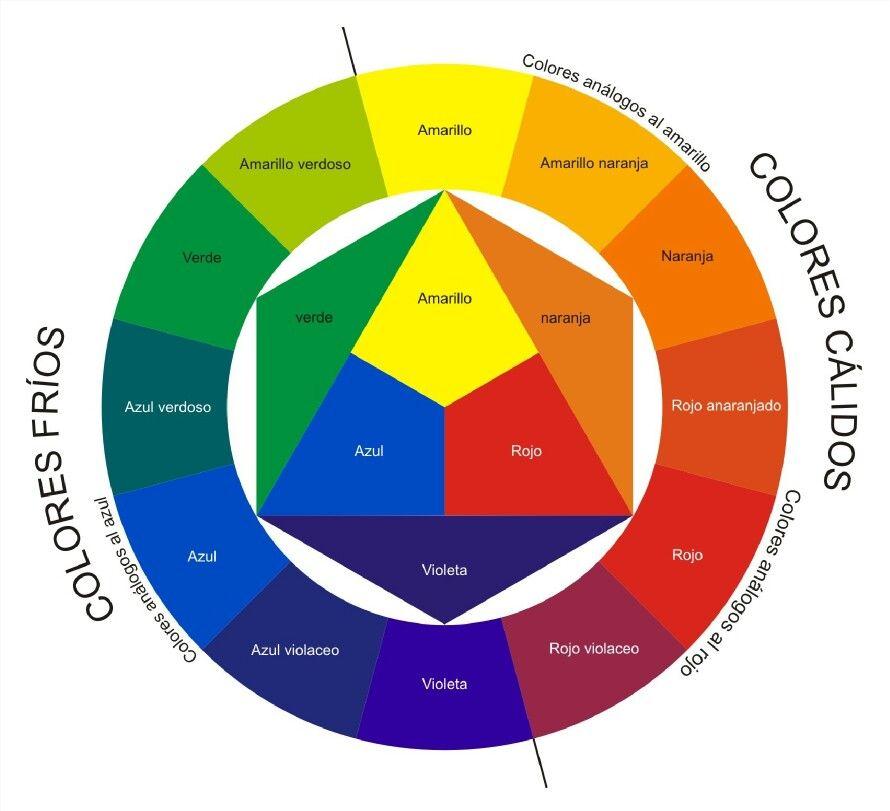 El Color: Círculo Cromático