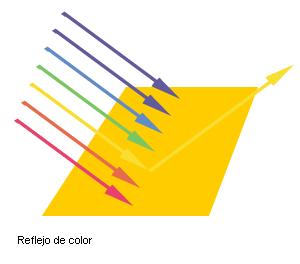 Reflejo de colores